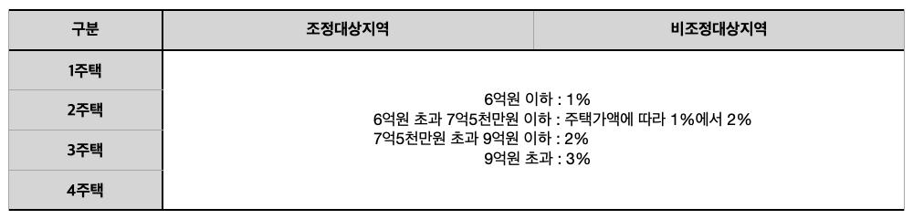 [표] 2019년 12월 3일 이전 취득한 분양권의 취득세율