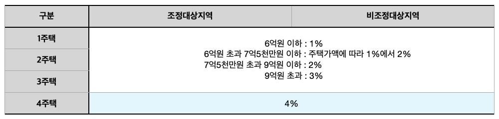 [표] 2019년 12월 4일부터 2019년 12월 31일 사이 취득한 분양권의 취득세율
