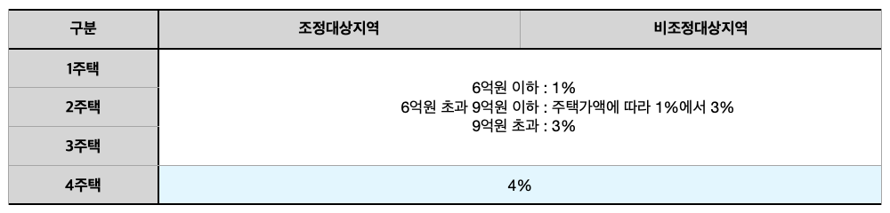 [표] 2020년 1월 1일부터 2020년 7월 10일 사이 취득한 분양권의 취득세율