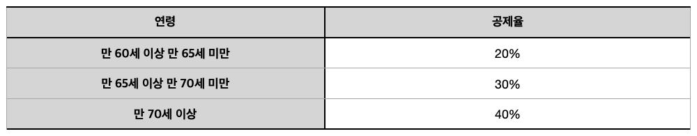 [표] 종합부동산세 1세대 1주택자 연령공제율