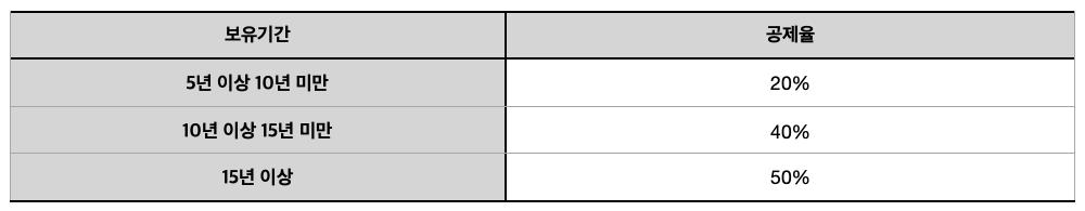 [표] 종합부동산세 1세대 1주택자 보유기간공제율