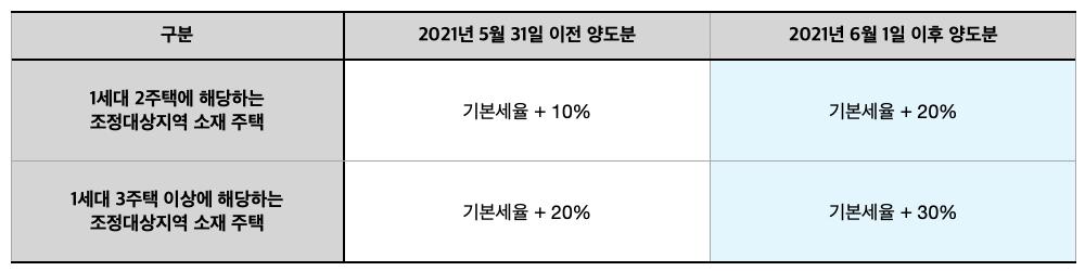 [표] 양도소득세 중과세율 - 2020년 5월 31일 이전과 2021년 6월 1일 이후
